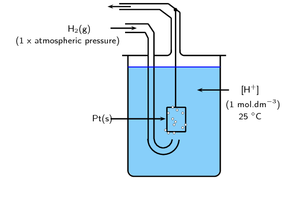 Standard Electrode Potentials Electrochemical Reactions Siyavula